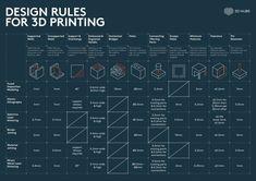 printer design printer projects printer diy Models Models Design Rules for Printing you can find similar pins below. 3d Printing Machine, 3d Printing Diy, 3d Printing Materials, 3d Printing Business, 3d Printing Service, Cool 3d Prints, Useful 3d Prints, 3d Printer Designs, 3d Printer Projects