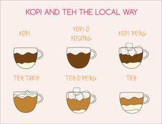kopi kosong, kopi o, kopi c, teh tarik. Singapore coffee definition (kopi = coffee, teh = tea, kosong = without sugar, tarik = sweetened cream)