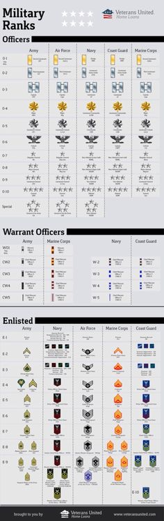 The United States Armed Forces Ranks