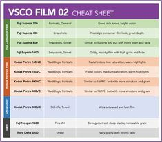 VSCO Film - Guides & Tutorials - Nate Photographic