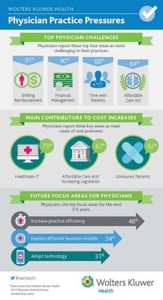What are the top 4 challenges for physicians?