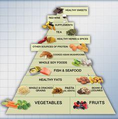 pescetarian food pyramid - Google Search