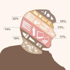 Grafische Darstellung eines menschlichen Profiles mit Bereichen von Tätigkeiten