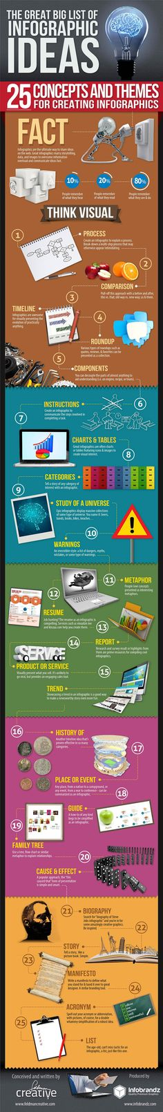 [Infographic] Great Big List Of Infographic Ideas Infographic - @therealvisually