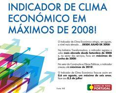 Indicador de Clima Económico atingiu, em agosto, o nível mais elevado desde julho de 2008. #recuperação #economia #portugal #sinaispositivos #AcimadetudoPortugal