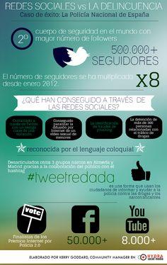 Infografia Policía #SocialMedia #RedesSociales