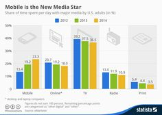 """Is mobile the """"new star"""" compared to traditional TV?"""