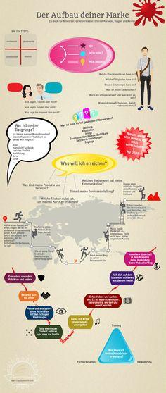 Der Aufbau deiner Marke, dein Branding - ein Guide für Networker, Direktvertriebler, Internet Marketer, Blogger und Berater