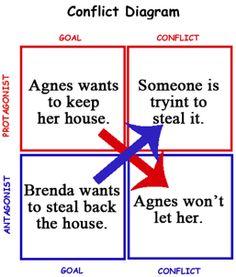Conflict box