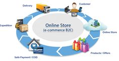 Advertise your business as online store just by hiring e-commerce business solutions in the affordable prices. E Commerce Business, Business Tips, Business Sales, Implementation Plan, Ecommerce Software, Online Marketing Strategies, Advertise Your Business, Ecommerce Solutions, Seo Services