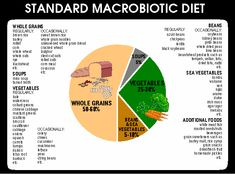 Macrobiotic Diet guidelines. Pretty much how I like to eat now.  :-)
