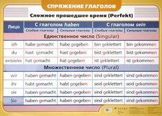 Спряжение глаголов: сложное прошедшее время