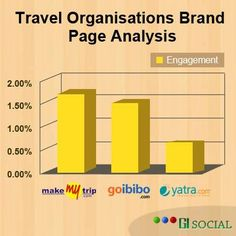 Online Travel Brands like MakeMyTrip, GoIbibo, #Yatra, are performing well on Facebook when compared to other Industries. #socialmedia #socialmediastatistics #digitalmarketing #infographic  - https://www.facebook.com/photo.php?fbid=602919636407617=a.583960938303487.1073741829.561471260552455=1