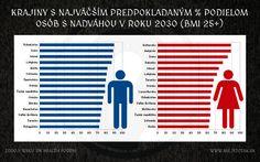 PROGNÓZA PODIELU OBÉZNYCH ĽUDÍ A ĽUDÍ S NADVÁHOU V EURÓPSKYCH KRAJINÁCH V ROKU 2030 | NIE JE TO TAK