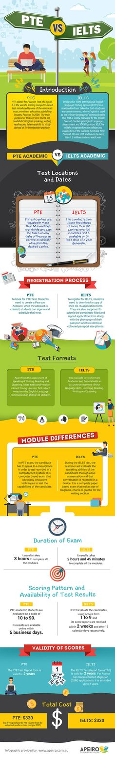 The PTE Vs IELTS Infographic highlights the major differences between IELTS and PTE and helps you understand which test suits best to your needs.