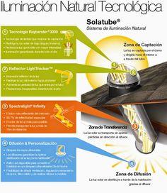Solatube. Sistema de iluminación natural. Con este sistema se puede introducir la luz natural en casi cualquier sitio. Leer mas http://ecoinventos.com/solatube-luz-natural/