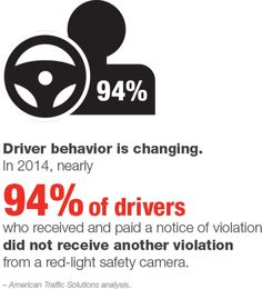 Florida Fact 5: Driver behavior is changing!In 2014, nearly 94% of drivers who received and paid a notice of violation did not receive another violation from a red-light safety cameras.#StopOnRedGet more facts at: www.atsol.com/florida-facts