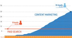 """Per dollar, content marketing produces 3 times more leads"" @kapost"