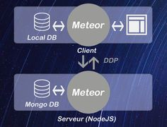 Meteor Framework JS