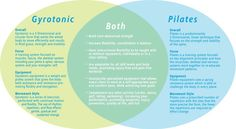 I'm often asked about the difference between GYROTONIC and pilates. Here's a good answer.