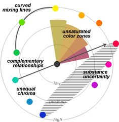 handprint : mixing with a color wheel.The color mixture problems in a color wheel. The diagram shows the most important problems that arise when attempting to predict subtractive color mixtures with a color wheel.