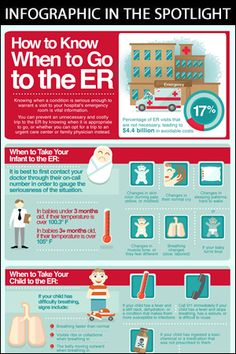 Infographic: How to Know When to Go to the Emergency Room
