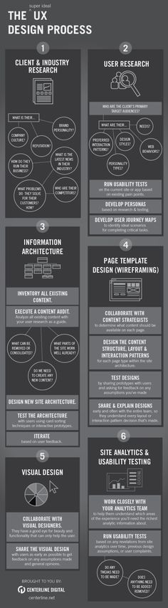Infographic: User Experience Design Process #infographic. If you like UX, design, or design thinking, check out theuxblog.com