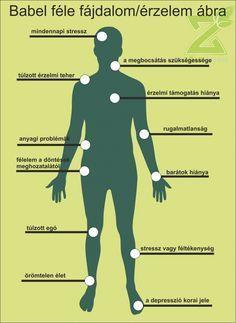 Massage Logo, Ayurveda, Biology, Healthy Life, Health Care, Health Fitness, Workout, Motivation, Doterra