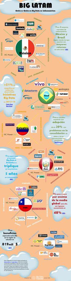 Big Data en Latinoamérica