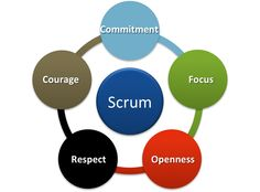Scrum Values #scrum #agile