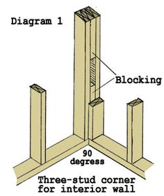 3 Stud Corner with Blocking for wiring framing one Framing Construction, Shed Construction, Building A Shed, Building Plans, Diy Home Repair, Corner Wall, Home Repairs, Do It Yourself Home, Shed Plans