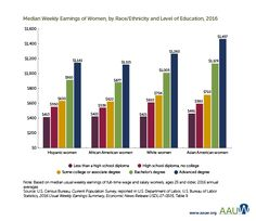 Median annual earnings by race/ethnicity and level of education Wage Gap, Gender Pay Gap, Hispanic Women, Education, Girl Power, Female, Onderwijs, Learning