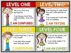 Assess Yourself - How Are You Doing?