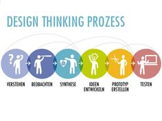 Design Thinking Process by Creaffective. This helps because it gives the procedure and process that people needs to go through for design thinking Mobile Ui Design, Ui Ux Design, Identity Design, Design Blog, Creative Design, Design Thinking Process, Systems Thinking, Design Process, Design Thinking Workshop