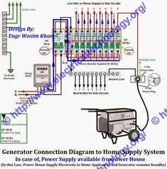 how to connect portable generator to home supply system 3 methods rh pinterest com connecting a generator to house wiring wiring for generator hookup to house