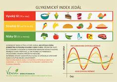 Ak jeme príliš často a príliš veľa potravín s vysokým glykemickým indexom, ohrozujeme svoje telo cukrovkou a obezitou.