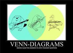 Platypus Venn Diagram Wiring For Stanley Garage Door Opener 14 Best Diagrams Images Info Graphics Key Tar Funny Motivational Pictures People Non Sequitur