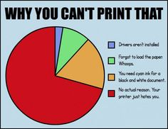 Reasons You Can't Print A Document