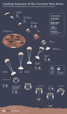 Neat infographic from Ria Novosti: Landing Sequence of the Curiosity Mars Rover Cosmos, Curiosity Mars, Curiosity Rover, Kerbal Space Program, Astro Science, Space Facts, Space And Astronomy, Astronomy Apps, Our Solar System
