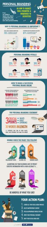 How to Market Yourself to Recruiters Infographic...