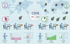 Content Delivery Network (CDN) is a global scattered network of web servers that are used to provide faster delivery of content with more effective network utilization.