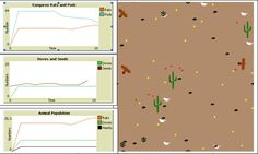 A screen capture of the NetLogo simulation for the Sonoran Desert Community.