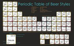 """Give the gift that keeps on brewing this holiday season with the Periodic Table of Beer Styles; each """"element"""" includes ABV (alcohol by volume), IBU Beer Table, Foto Poster, Beer Poster, Beer Art, All Beer, Beer Snob, Home Brewing Beer, Beer Recipes, Craft Beer"""