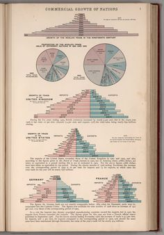 Atlas of the World Commerce (1907) - Commercial Growth of Nations