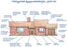 Villaarkitektur och konstruktion 1950-tal - Byggvarulistan.se Sims 4, Planer, Architecture Design, Exterior, Small Houses, How To Plan, History, Cottages, Santa