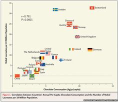 Graph showing countries' chocolate consumption per head and Nobel Laureates per…