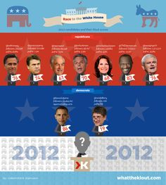 Race to the White House -- Created by WhatTheKlout.com -@Blake Abel and @Gwen Knutson