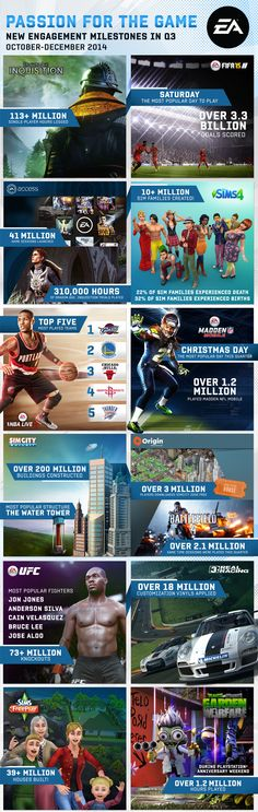 Passion For The Game This Quarter [Infographic] - EA News
