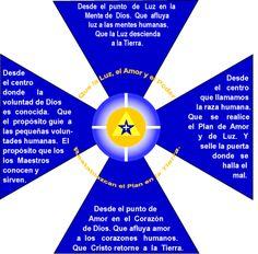 La Gran Invocación – Oración para este transitar en Tercera Dimensión http://www.yoespiritual.com/reflexiones-sobre-la-vida/la-gran-invocacion-oracion-para-este-transitar-en-tercera-dimension.html