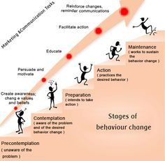 Stages of behavior change (Prochaska), || repinned by CamerinRoss.com